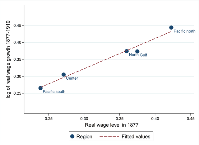 Mexican Real Wages Before the Revolution: A Reappraisal